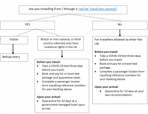 covid-19 travel ban infomatic